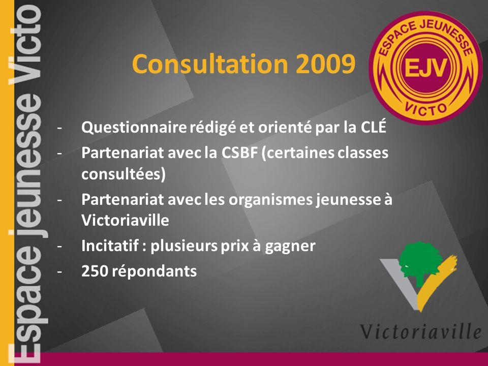 Consultation 2009 -Questionnaire rédigé et orienté par la CLÉ -Partenariat avec la CSBF (certaines classes consultées) -Partenariat avec les organismes jeunesse à Victoriaville -Incitatif : plusieurs prix à gagner -250 répondants