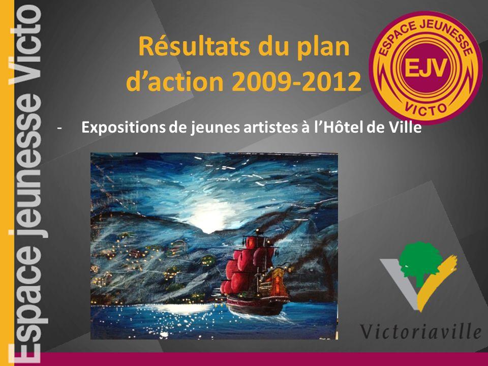 Résultats du plan daction 2009-2012 -Expositions de jeunes artistes à lHôtel de Ville