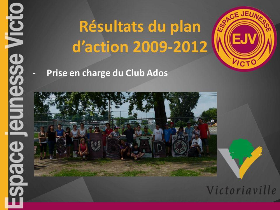 Résultats du plan daction 2009-2012 -Prise en charge du Club Ados