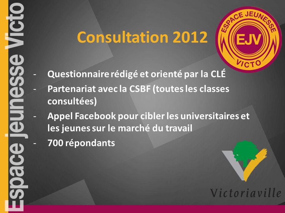 Consultation 2012 -Questionnaire rédigé et orienté par la CLÉ -Partenariat avec la CSBF (toutes les classes consultées) -Appel Facebook pour cibler les universitaires et les jeunes sur le marché du travail -700 répondants
