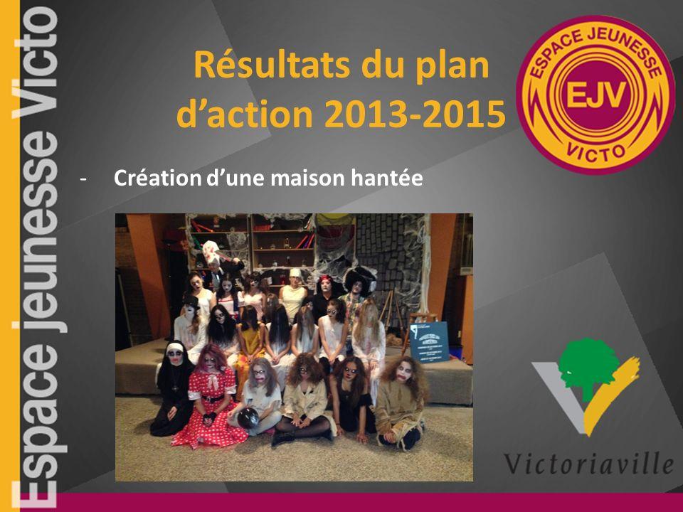 Résultats du plan daction 2013-2015 -Création dune maison hantée