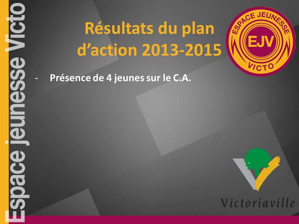 Résultats du plan daction 2013-2015 -Présence de 4 jeunes sur le C.A.