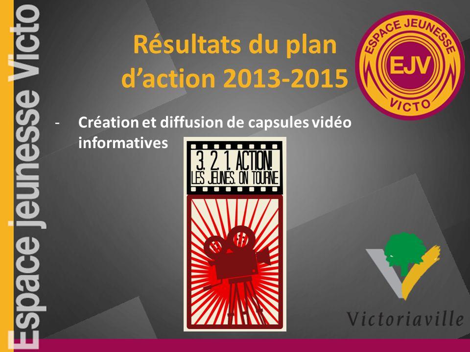 Résultats du plan daction 2013-2015 -Création et diffusion de capsules vidéo informatives