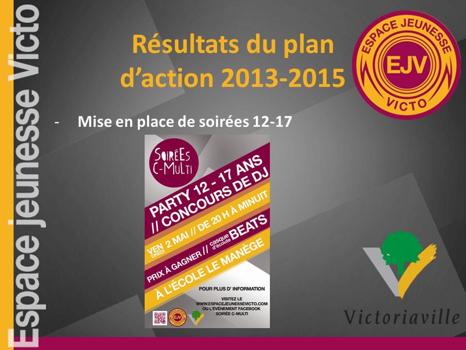 Résultats du plan daction 2013-2015 -Mise en place de soirées 12-17