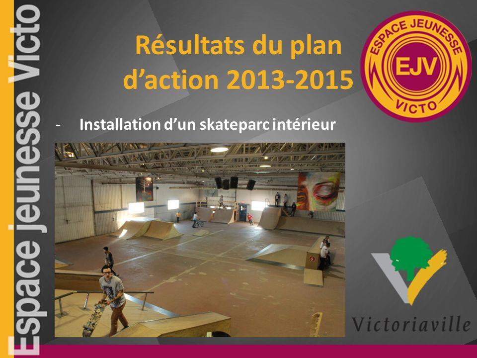 Résultats du plan daction 2013-2015 -Installation dun skateparc intérieur