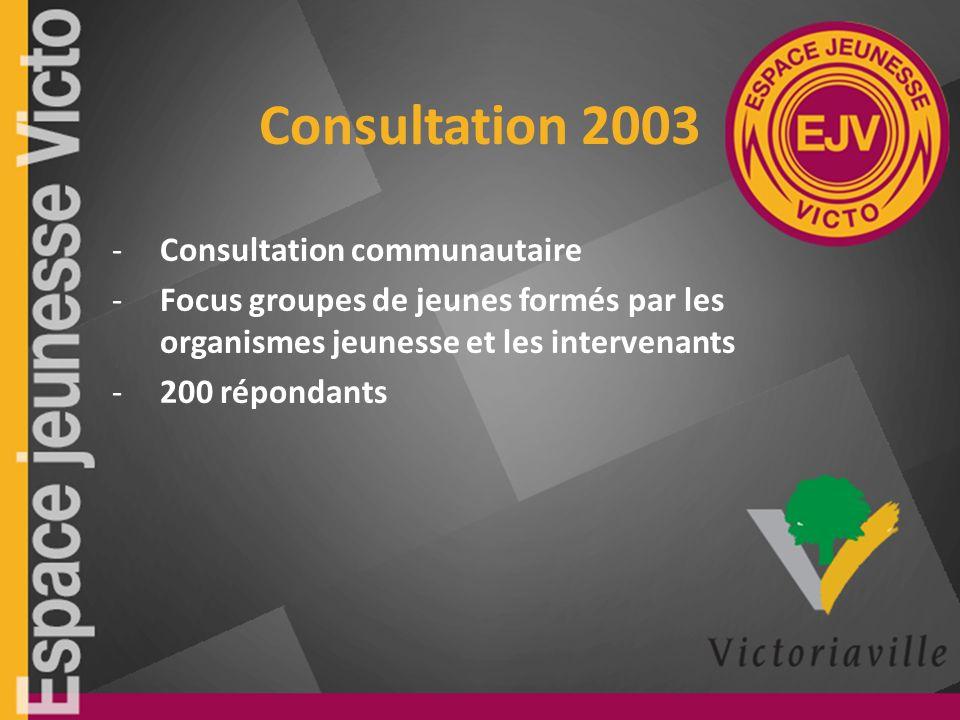 Consultation 2003 -Consultation communautaire -Focus groupes de jeunes formés par les organismes jeunesse et les intervenants -200 répondants