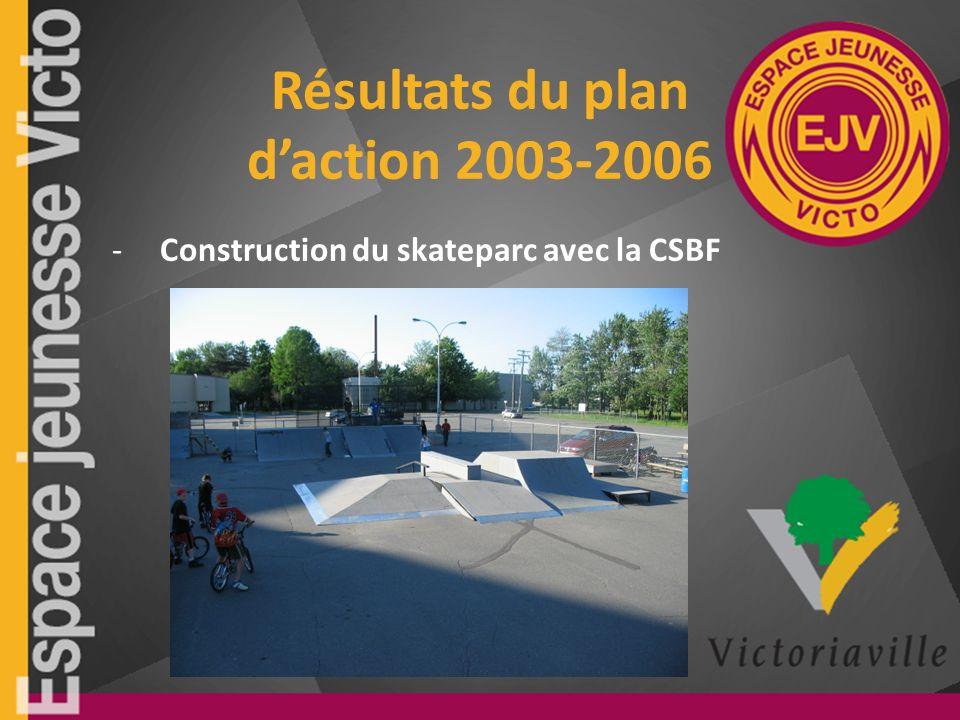 Résultats du plan daction 2003-2006 -Construction du skateparc avec la CSBF