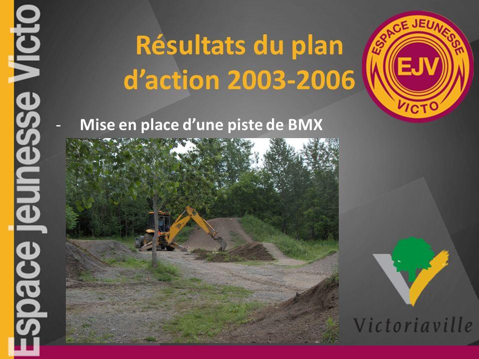 Résultats du plan daction 2003-2006 -Mise en place dune piste de BMX