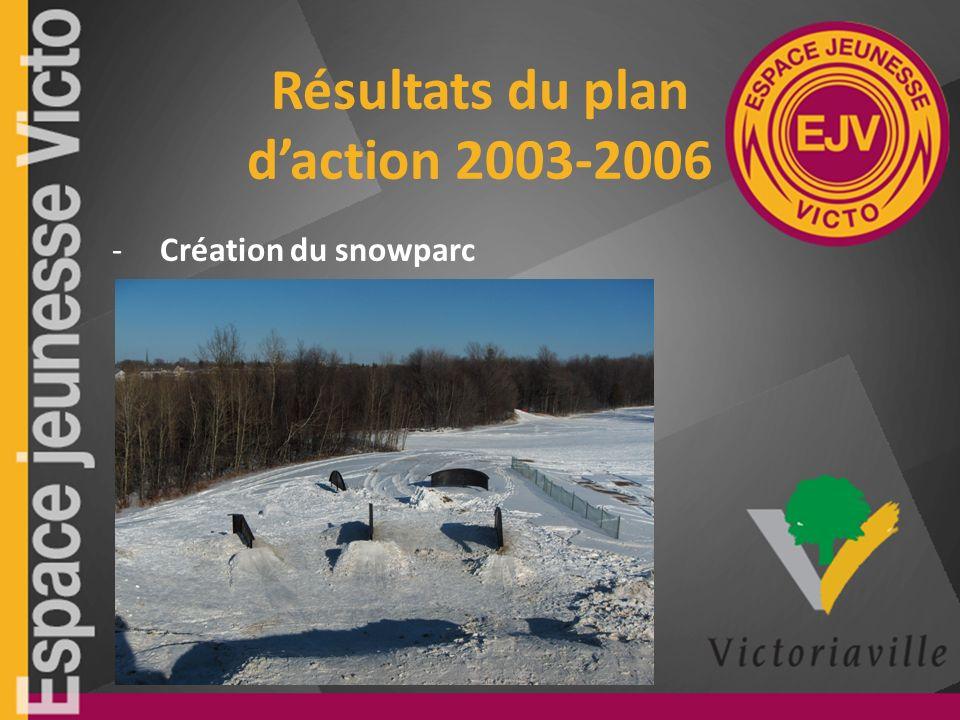Résultats du plan daction 2003-2006 -Création du snowparc