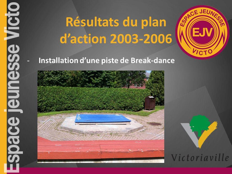 Résultats du plan daction 2003-2006 -Installation dune piste de Break-dance