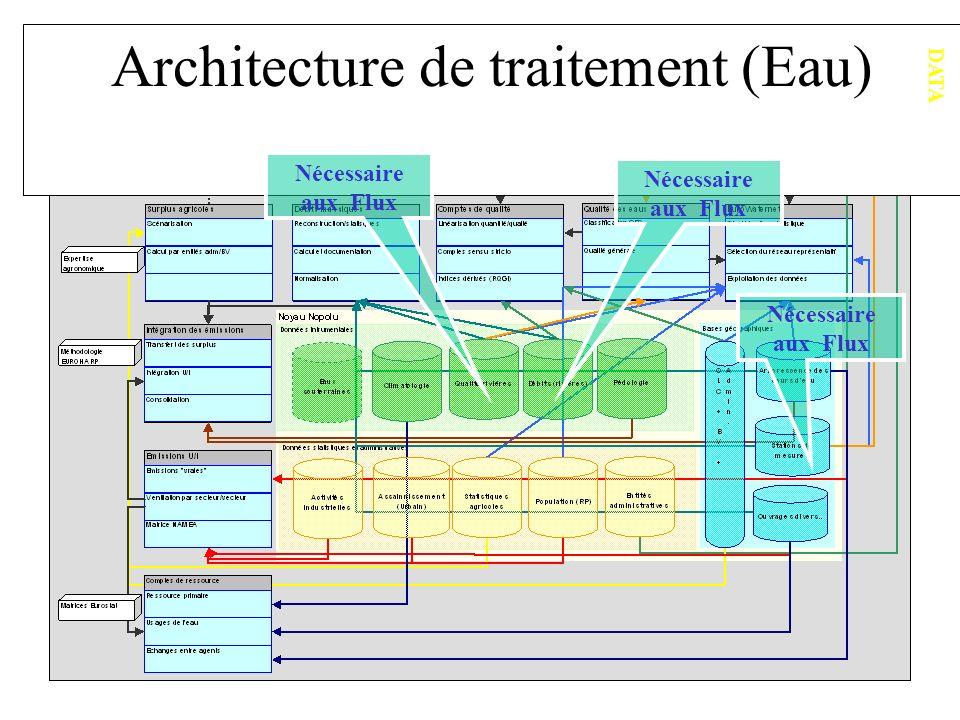 Architecture de traitement (Eau) DATA Nécessaire aux Flux