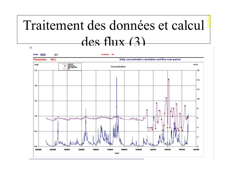 Traitement des données et calcul des flux (3) DATA La partie droite du graphique montre les valeurs interpolées entre des mesures (points). Ces mesure