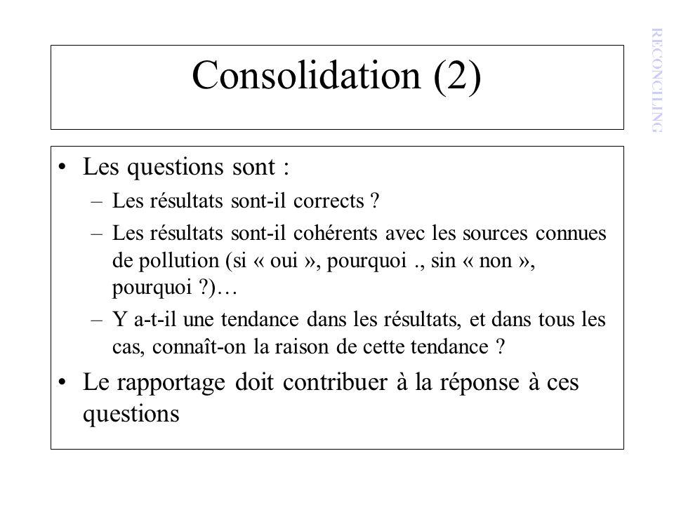 Consolidation (2) Les questions sont : –Les résultats sont-il corrects ? –Les résultats sont-il cohérents avec les sources connues de pollution (si «