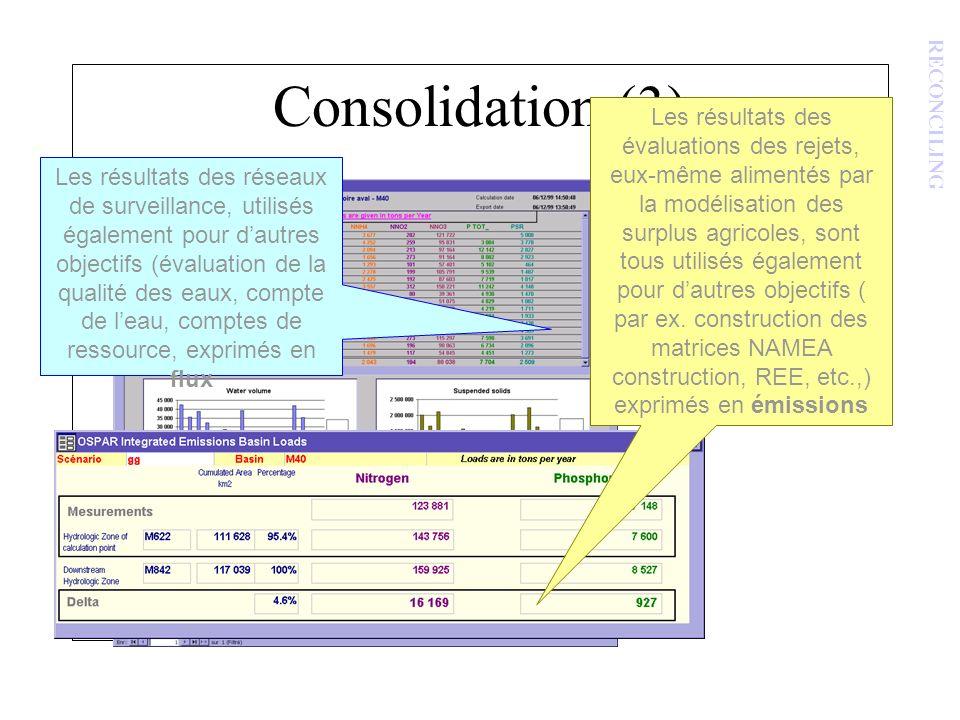 Consolidation (3) Comparaison des flux avec les autres émissions RECONCILING Les résultats des réseaux de surveillance, utilisés également pour dautre