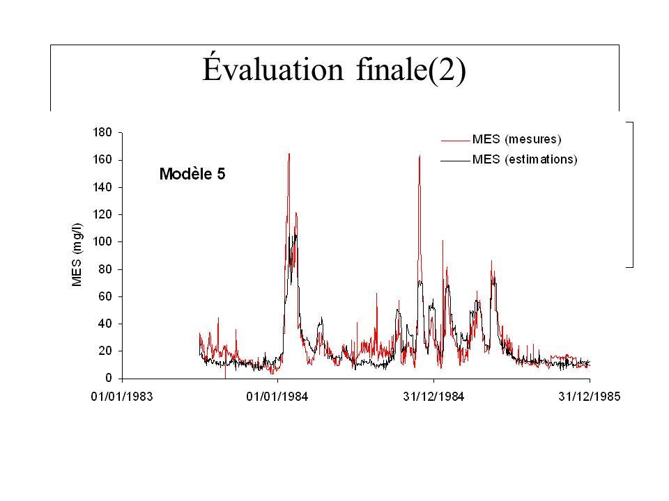 Évaluation finale(2) Forme générale du profil des données MES reconstruites, –MAIS les données journalières mal reconstruites, (-83% to +238%).
