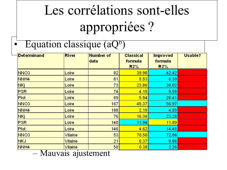 Équation classique (aQ b ) BASIC –Lajustement non linéaire (à G.) surestime les flux élevés, est est biaisé (correction possible) –Mauvais ajustement Les corrélations sont-elles appropriées ?