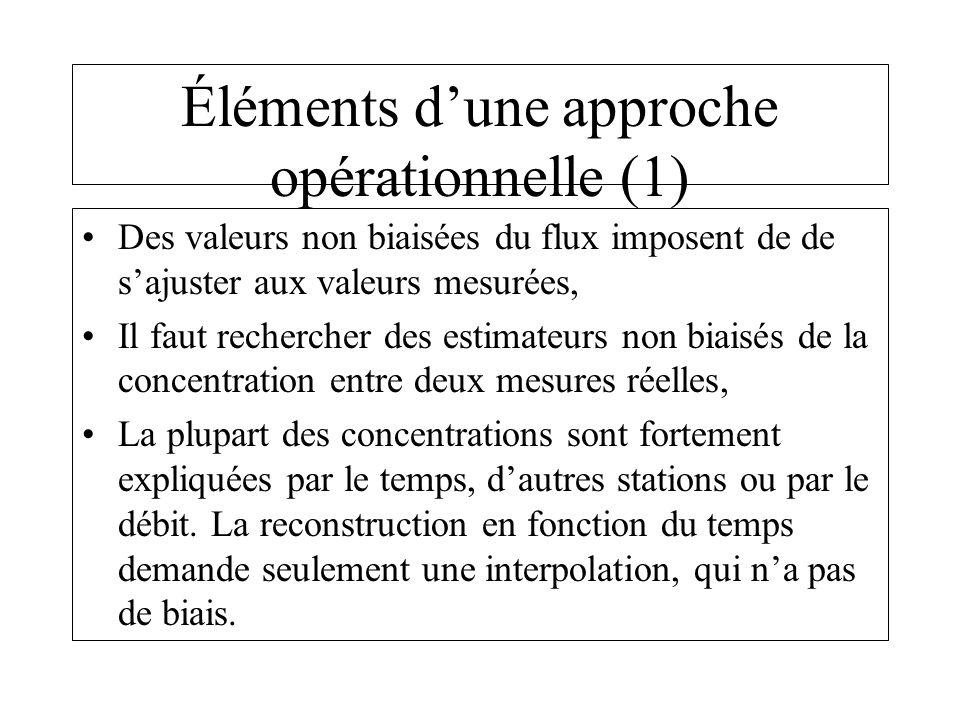 Éléments dune approche opérationnelle (1) Des valeurs non biaisées du flux imposent de de sajuster aux valeurs mesurées, Il faut rechercher des estimateurs non biaisés de la concentration entre deux mesures réelles, La plupart des concentrations sont fortement expliquées par le temps, dautres stations ou par le débit.