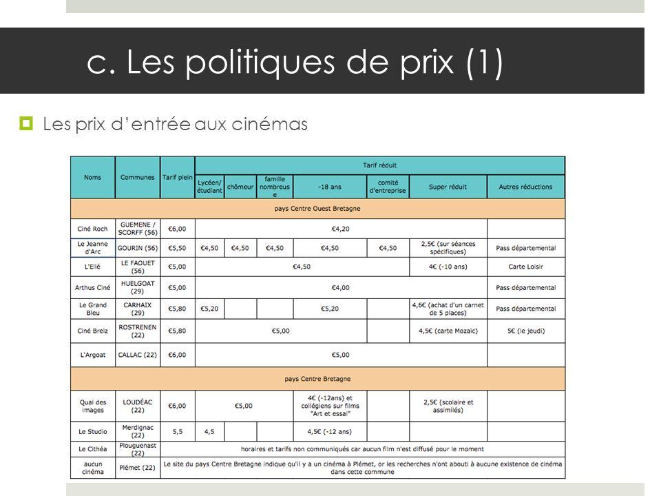 c. Les politiques de prix (1) Les prix dentrée aux cinémas