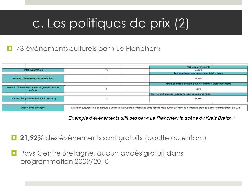 c. Les politiques de prix (2) 73 évènements culturels par « Le Plancher » Exemple dévènements diffusés par « Le Plancher : la scène du Kreiz Breizh »