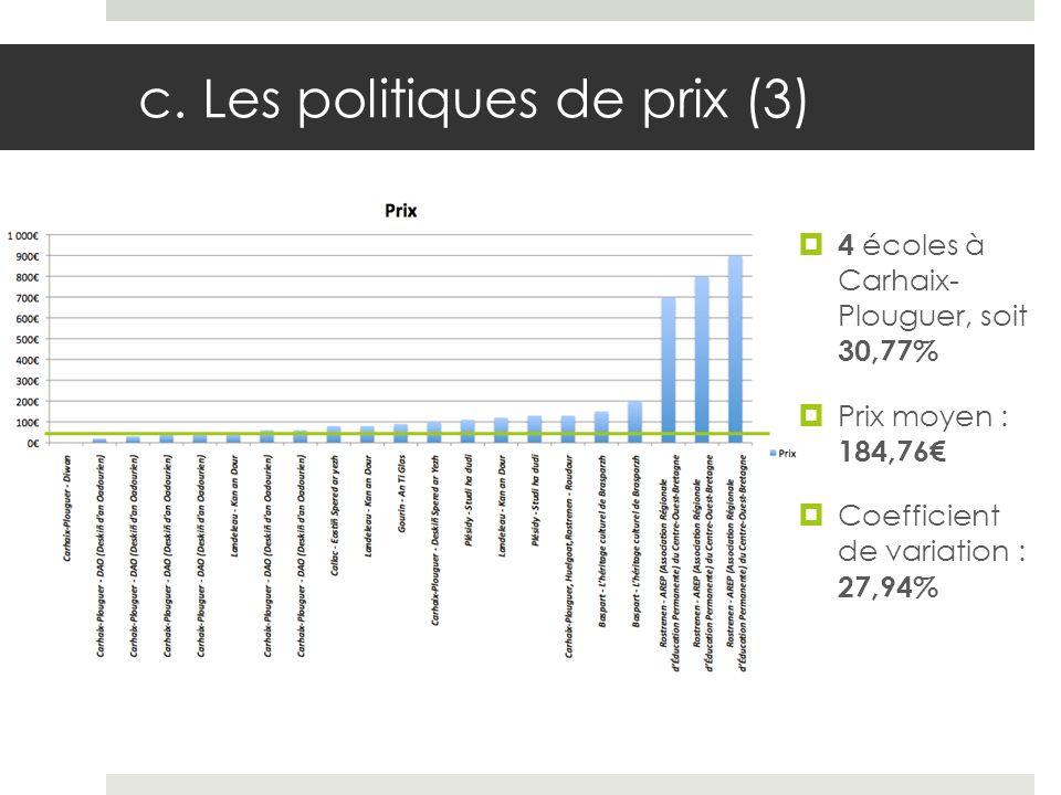c. Les politiques de prix (3) 4 écoles à Carhaix- Plouguer, soit 30,77% Prix moyen : 184,76 Coefficient de variation : 27,94%