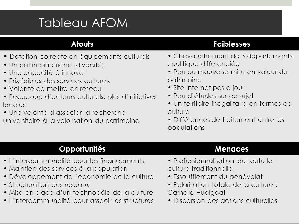 Tableau AFOM AtoutsFaiblesses Dotation correcte en équipements culturels Un patrimoine riche (diversité) Une capacité à innover Prix faibles des servi