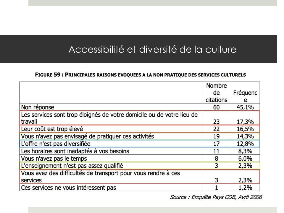 Accessibilité et diversité de la culture