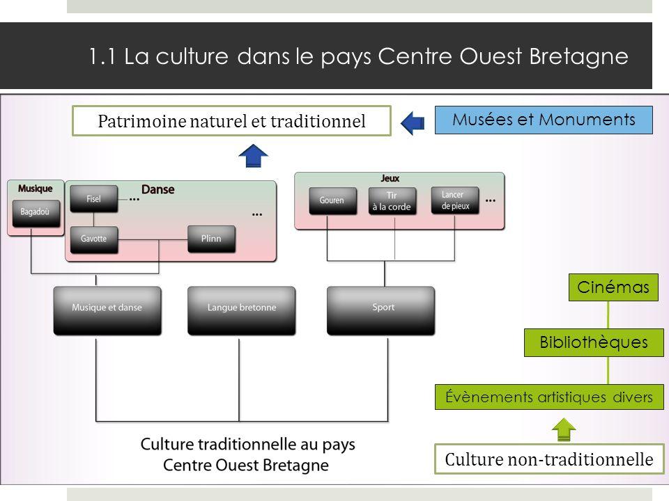 1.1 La culture dans le pays Centre Ouest Bretagne Évènements artistiques divers Cinémas Bibliothèques Culture non-traditionnelle Musées et Monuments P