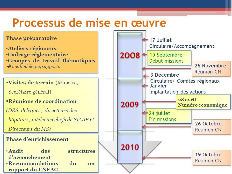 Processus de mise en œuvre 17 Juillet Circulaire/Accompagnement 15 Septembre Début missions 15 Septembre Début missions 24 juillet Fin missions 24 jui