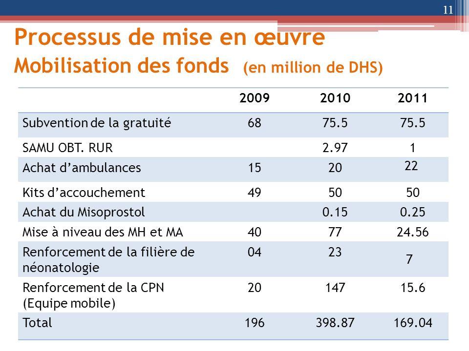 Processus de mise en œuvre Mobilisation des fonds (en million de DHS) 11 200920102011 Subvention de la gratuité6875.5 SAMU OBT. RUR2.971 Achat dambula