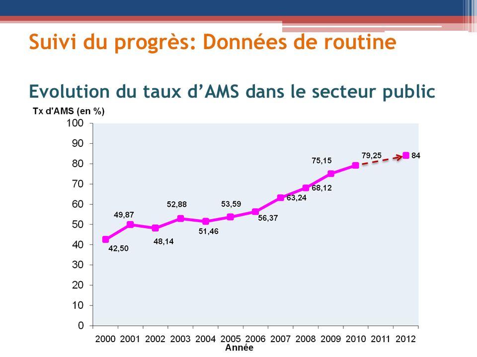 Suivi du progrès: Données de routine Evolution du taux dAMS dans le secteur public