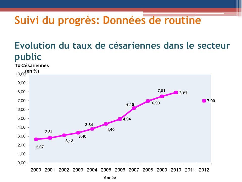 Suivi du progrès: Données de routine Evolution du taux de césariennes dans le secteur public