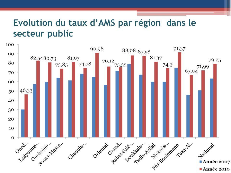 Evolution du taux dAMS par région dans le secteur public