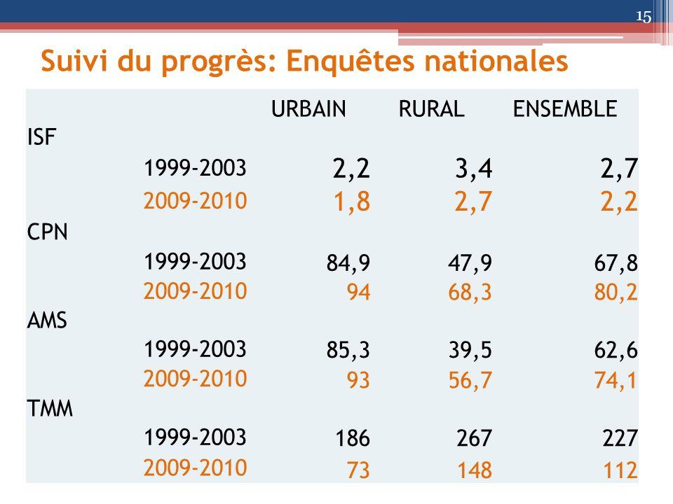 Suivi du progrès: Enquêtes nationales 15 URBAINRURALENSEMBLE ISF 1999-2003 2,23,42,7 2009-2010 1,82,72,2 CPN 1999-2003 84,947,967,8 2009-2010 9468,380