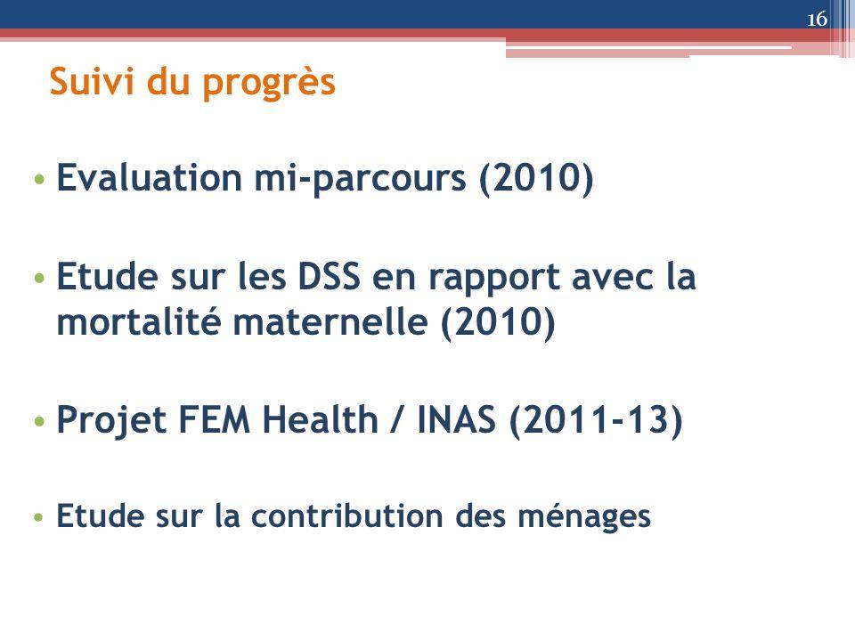 Suivi du progrès Evaluation mi-parcours (2010) Etude sur les DSS en rapport avec la mortalité maternelle (2010) Projet FEM Health / INAS (2011-13) Etu
