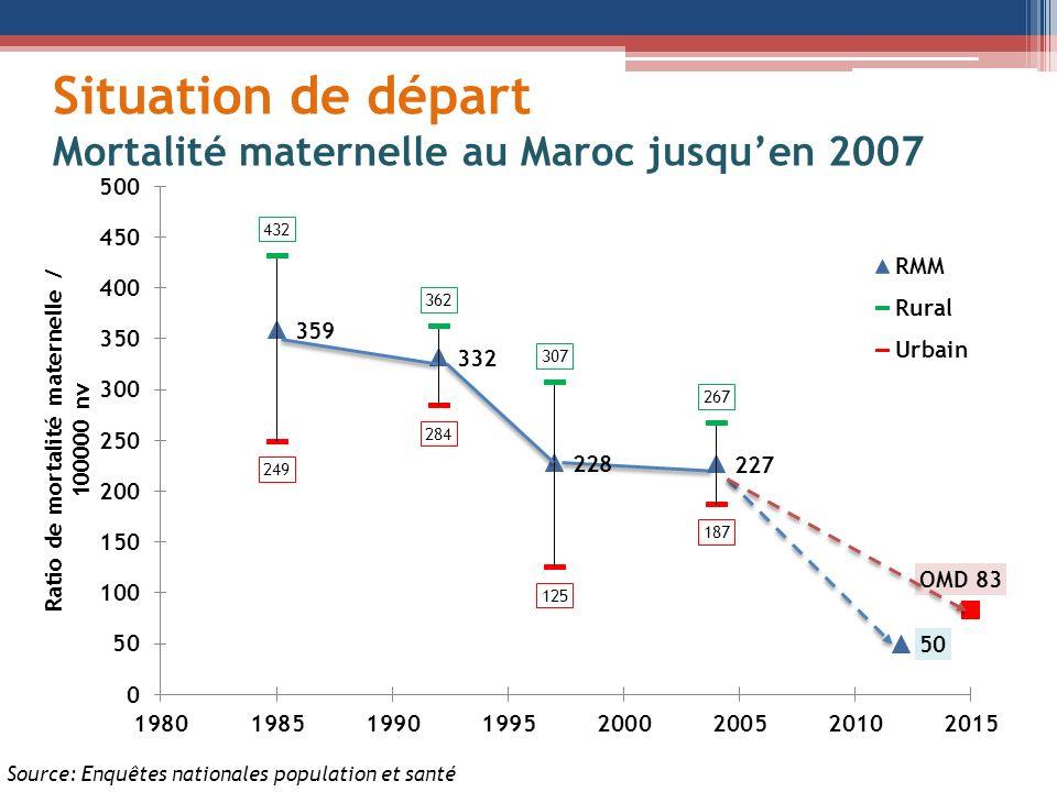 Situation de départ Mortalité maternelle au Maroc jusquen 2007 Source: Enquêtes nationales population et santé