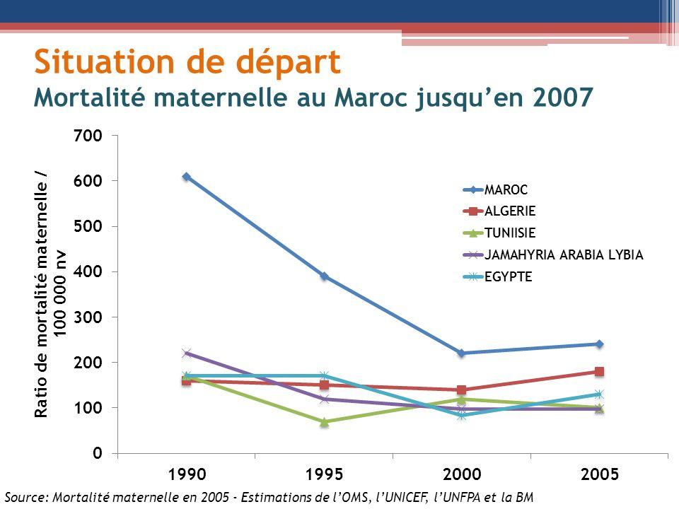 Situation de départ Mortalité maternelle au Maroc jusquen 2007 Source: Mortalité maternelle en 2005 - Estimations de lOMS, lUNICEF, lUNFPA et la BM