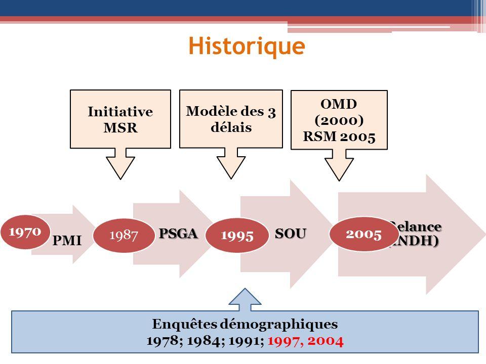 Historique PMI 1970 PSGA 1987 SOU 1995 Relance (INDH) Relance (INDH) 2005 Initiative MSR Modèle des 3 délais OMD (2000) RSM 2005 Enquêtes démographiqu