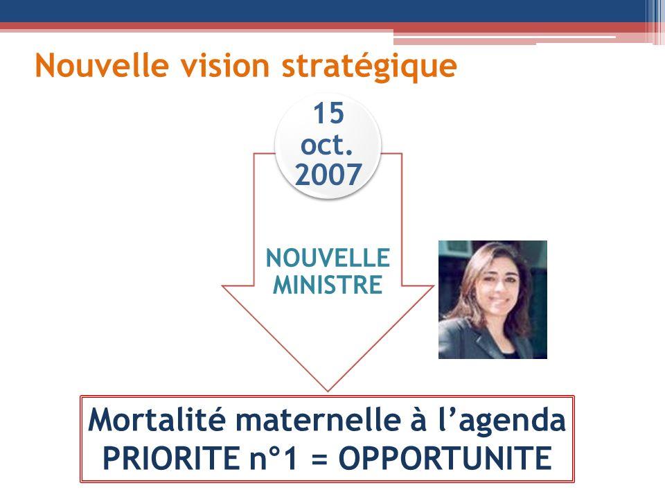 Nouvelle vision stratégique NOUVELLE MINISTRE 15 oct. 2007 Mortalité maternelle à lagenda PRIORITE n°1 = OPPORTUNITE