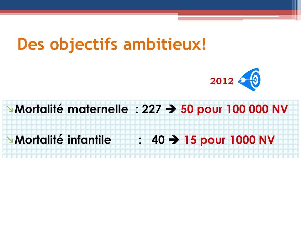 Des objectifs ambitieux! 2012 Mortalité maternelle : 227 50 pour 100 000 NV Mortalité infantile : 40 15 pour 1000 NV