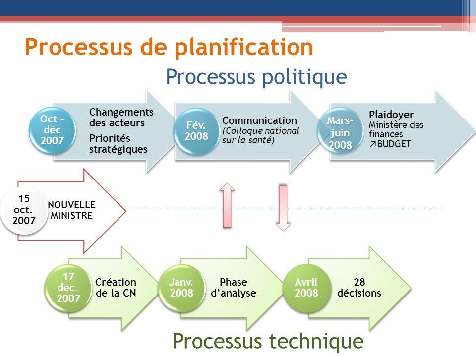 Processus de planification Création de la CN 17 déc. 2007 Phase danalyse Janv. 2008 28 décisions Avril 2008 NOUVELLE MINISTRE 15 oct. 2007 Changements