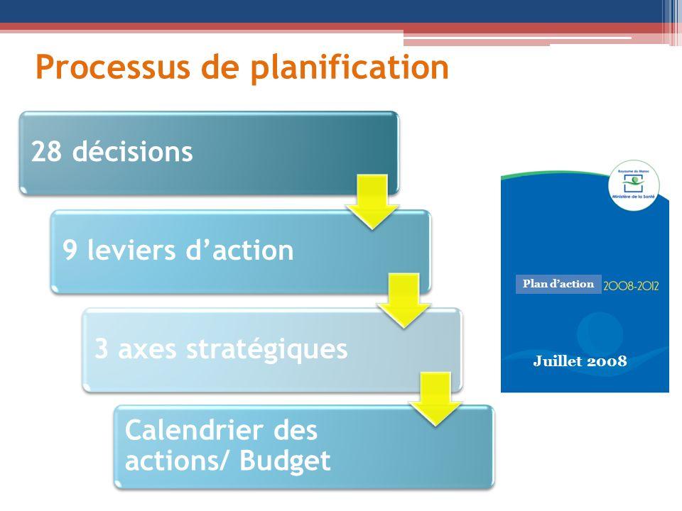 Processus de planification Plan daction Juillet 2008 28 décisions9 leviers daction3 axes stratégiques Calendrier des actions/ Budget