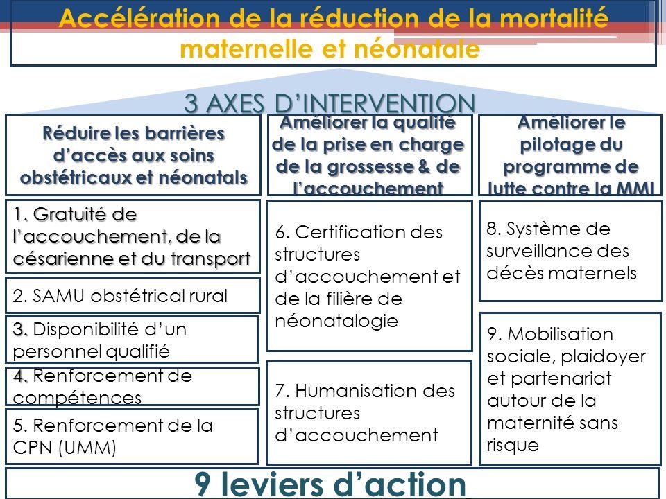 8. Système de surveillance des décès maternels 3 AXES DINTERVENTION Améliorer le pilotage du programme de lutte contre la MMI 6. Certification des str