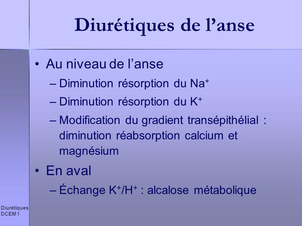 Diurétiques DCEM 1 Diurétiques de lanse Au niveau de lanse –Diminution résorption du Na + –Diminution résorption du K + –Modification du gradient tran