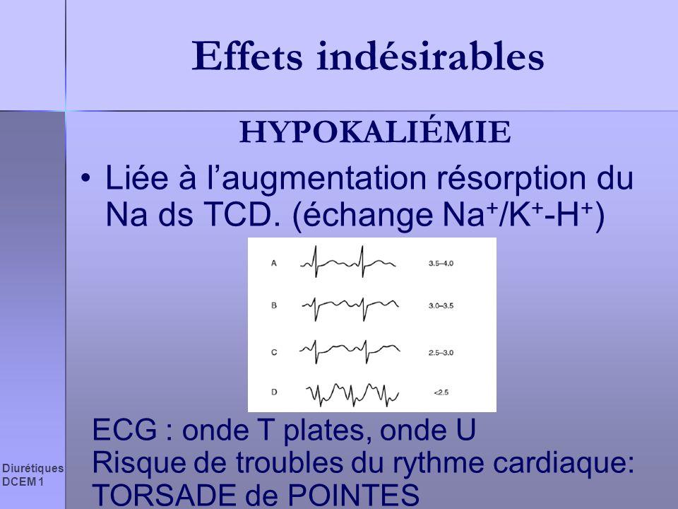 Diurétiques DCEM 1 Effets indésirables HYPOKALIÉMIE Liée à laugmentation résorption du Na ds TCD. (échange Na + /K + -H + ) ECG : onde T plates, onde