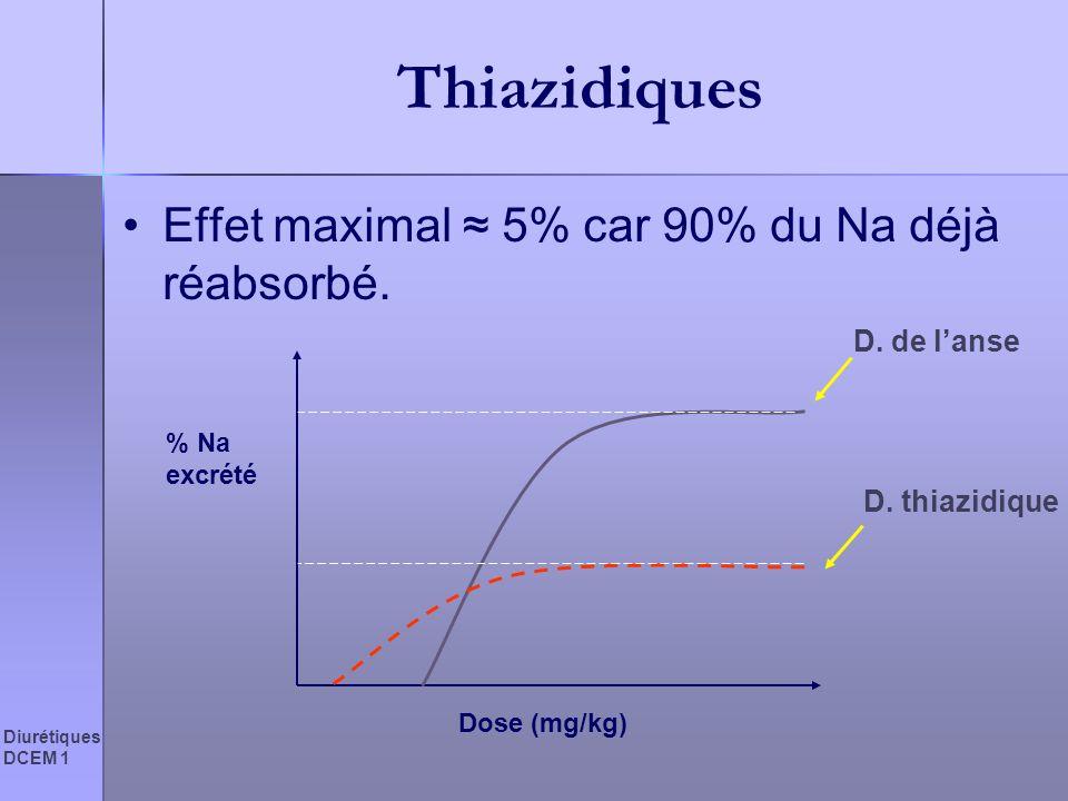Diurétiques DCEM 1 Thiazidiques Effet maximal 5% car 90% du Na déjà réabsorbé. % Na excrété Dose (mg/kg) D. de lanse D. thiazidique