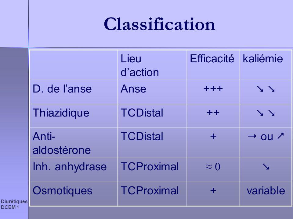 Diurétiques DCEM 1 Classification Lieu daction Efficacitékaliémie D. de lanseAnse+++ ThiazidiqueTCDistal++ Anti- aldostérone TCDistal+ ou Inh. anhydra