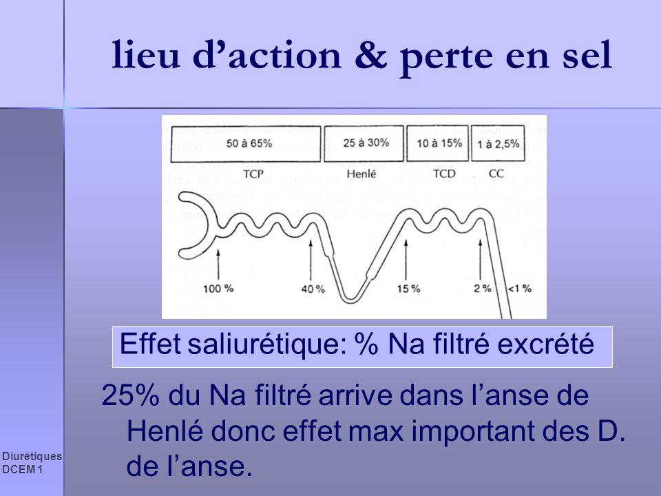Diurétiques DCEM 1 lieu daction & perte en sel 25% du Na filtré arrive dans lanse de Henlé donc effet max important des D. de lanse. Effet saliurétiqu