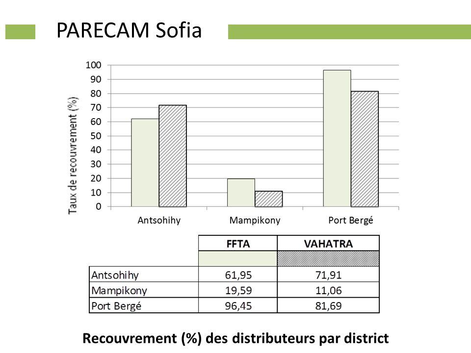 Recouvrement (%) des distributeurs par district PARECAM Sofia