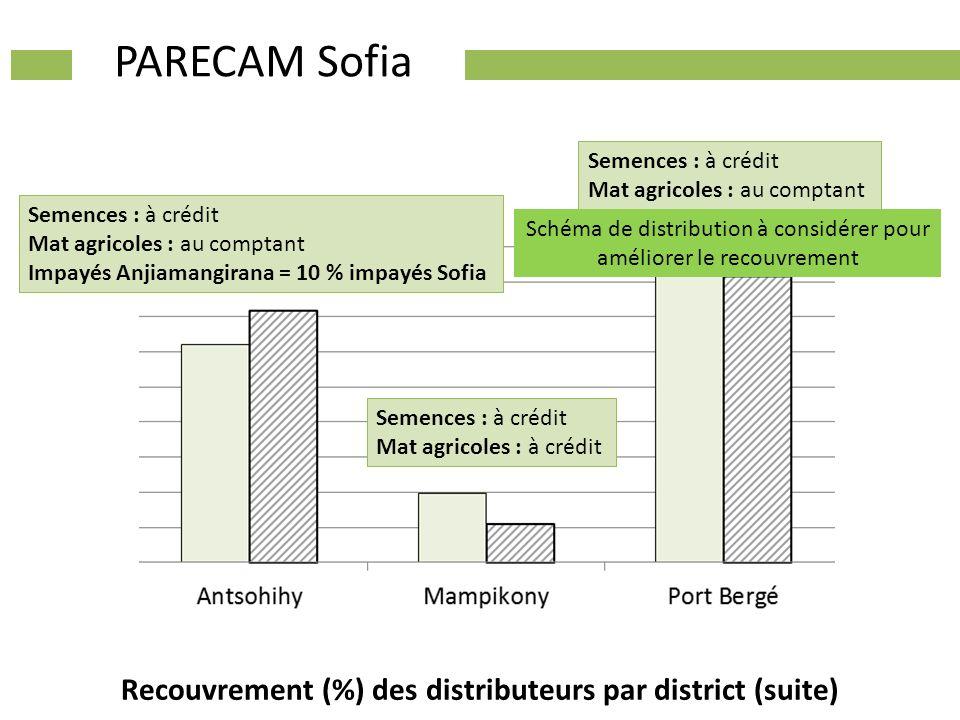 Recouvrement (%) des distributeurs par district (suite) PARECAM Sofia Semences : à crédit Mat agricoles : à crédit Semences : à crédit Mat agricoles :