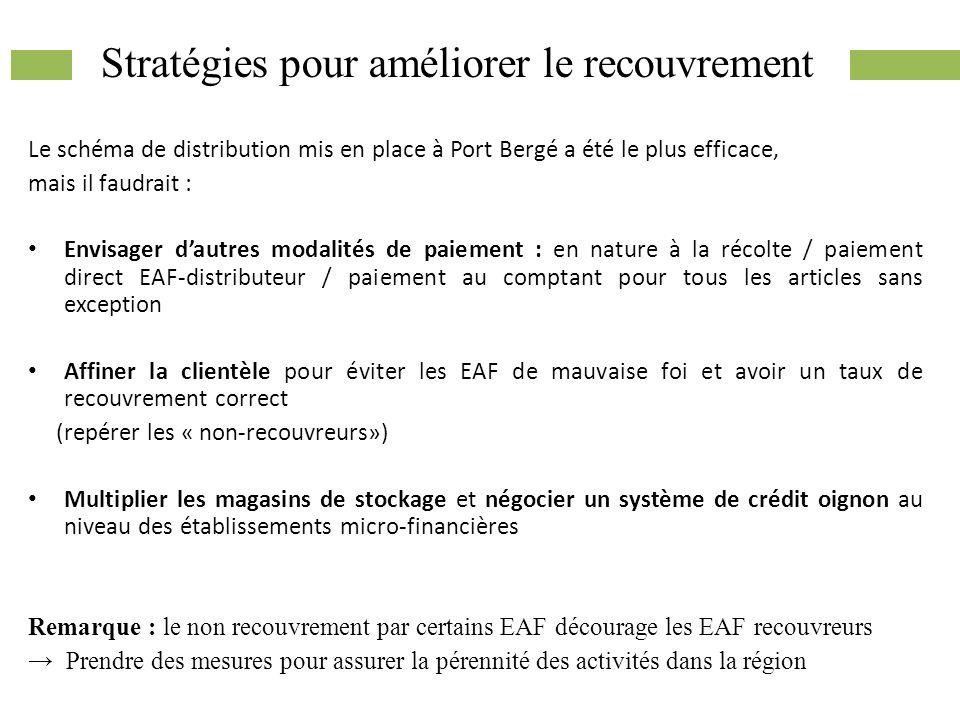Stratégies pour améliorer le recouvrement Le schéma de distribution mis en place à Port Bergé a été le plus efficace, mais il faudrait : Envisager dau